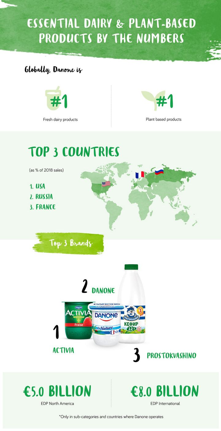 Danone's dairy products strategy and key figures - Danone on
